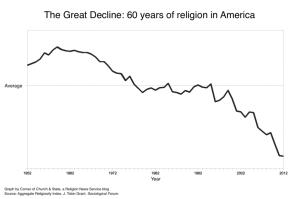 Religious decline